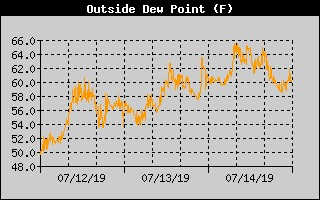 3 day Dewpoint History July 12 - 14 - 2019
