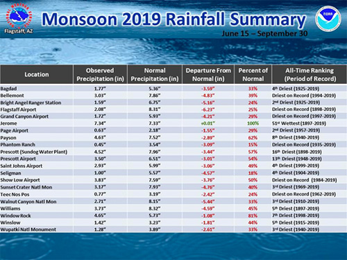 Northern Arizona rainfall Monsoon 2019