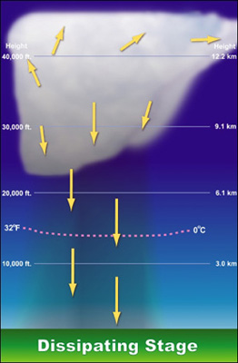 Dissipation Thunderstorm Stage
